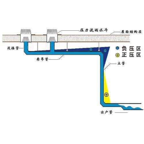 德励石虹吸排水系统